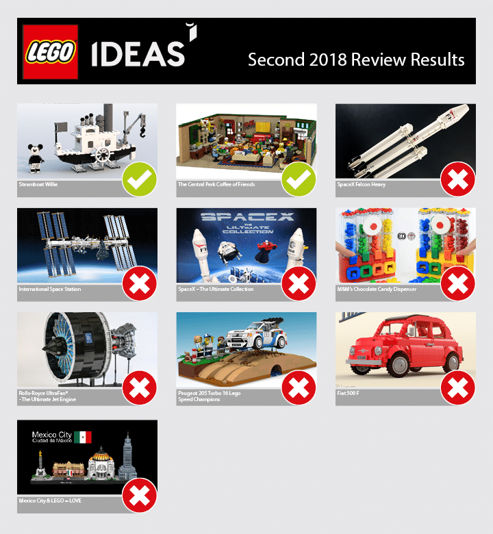 LEGO Ideas Second Review Stage 2018
