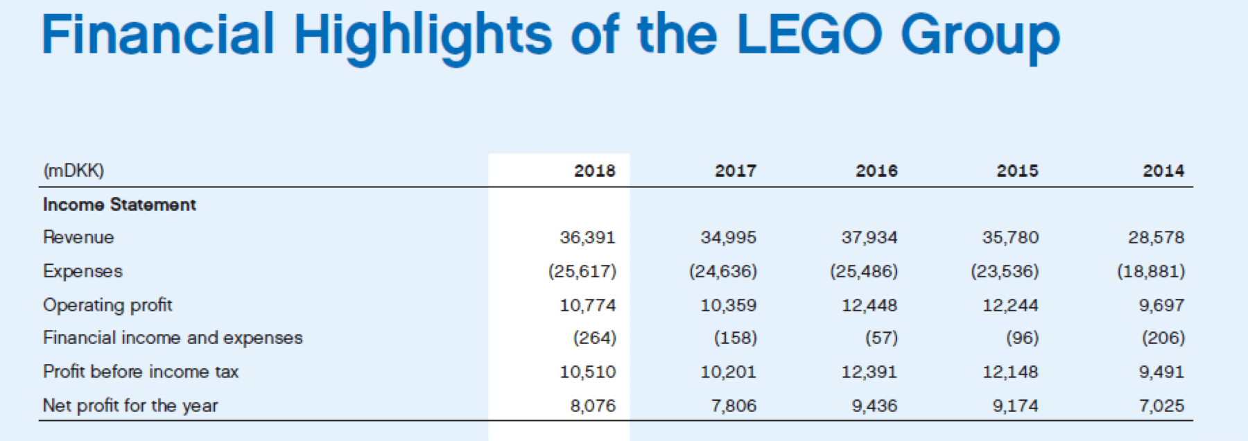Die LEGO Umsatzentwicklung der letzten Jahre