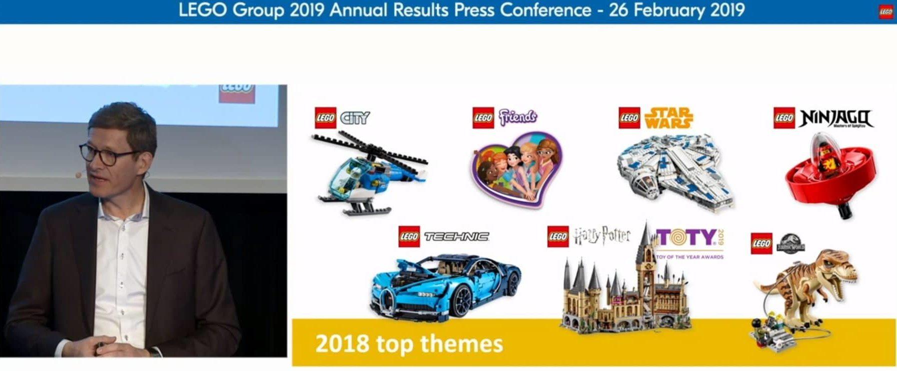 LEGO Topseller 2018