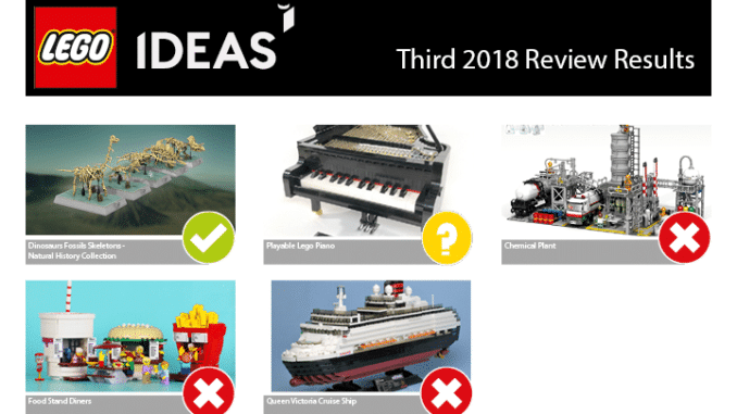 LEGO Ideas 3. Review Phase 2018