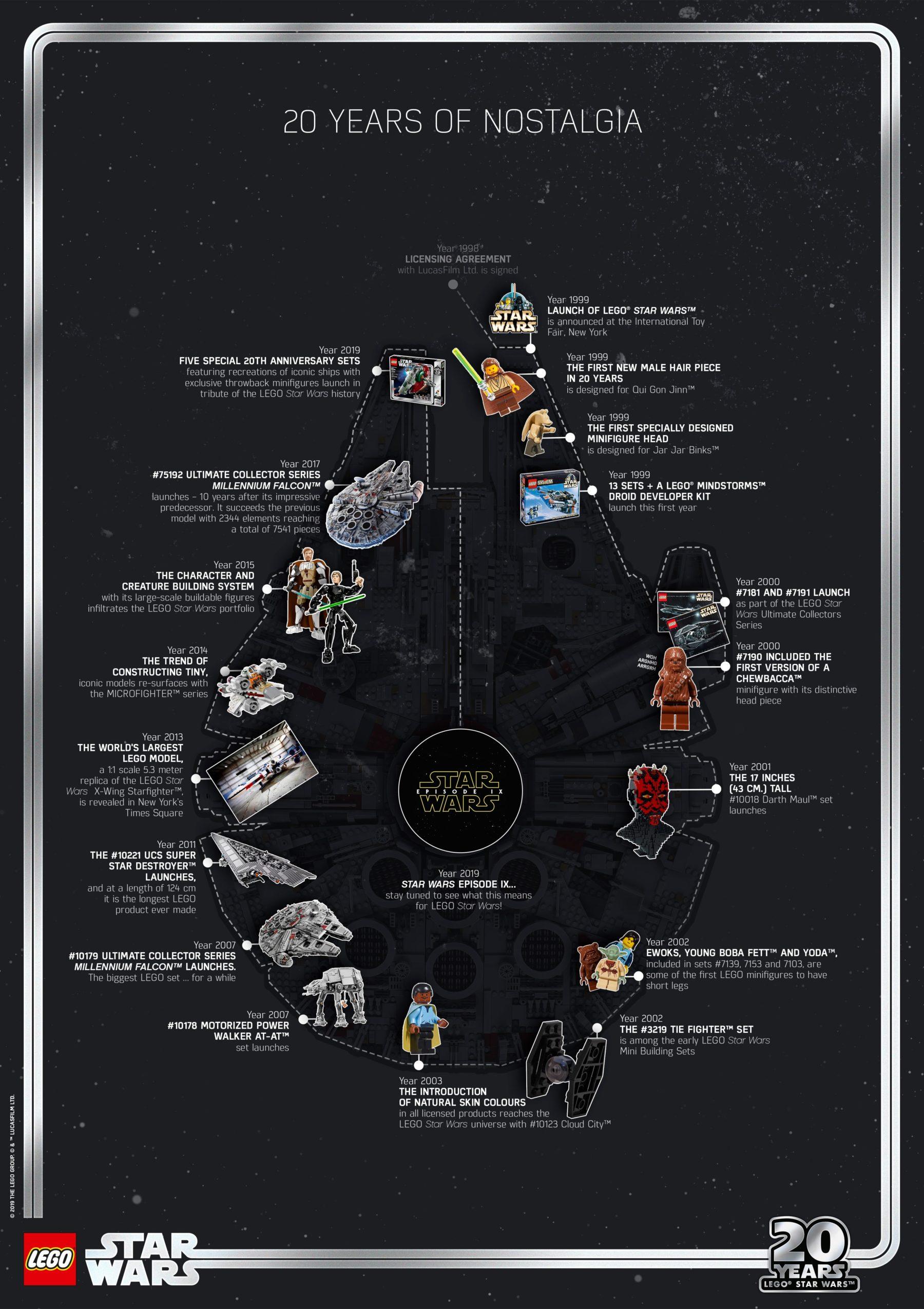 20 Jahre LEGO Star Wars Poster