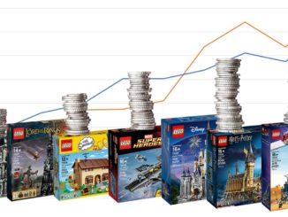 LEGO AFOL Sets Preisverlauf