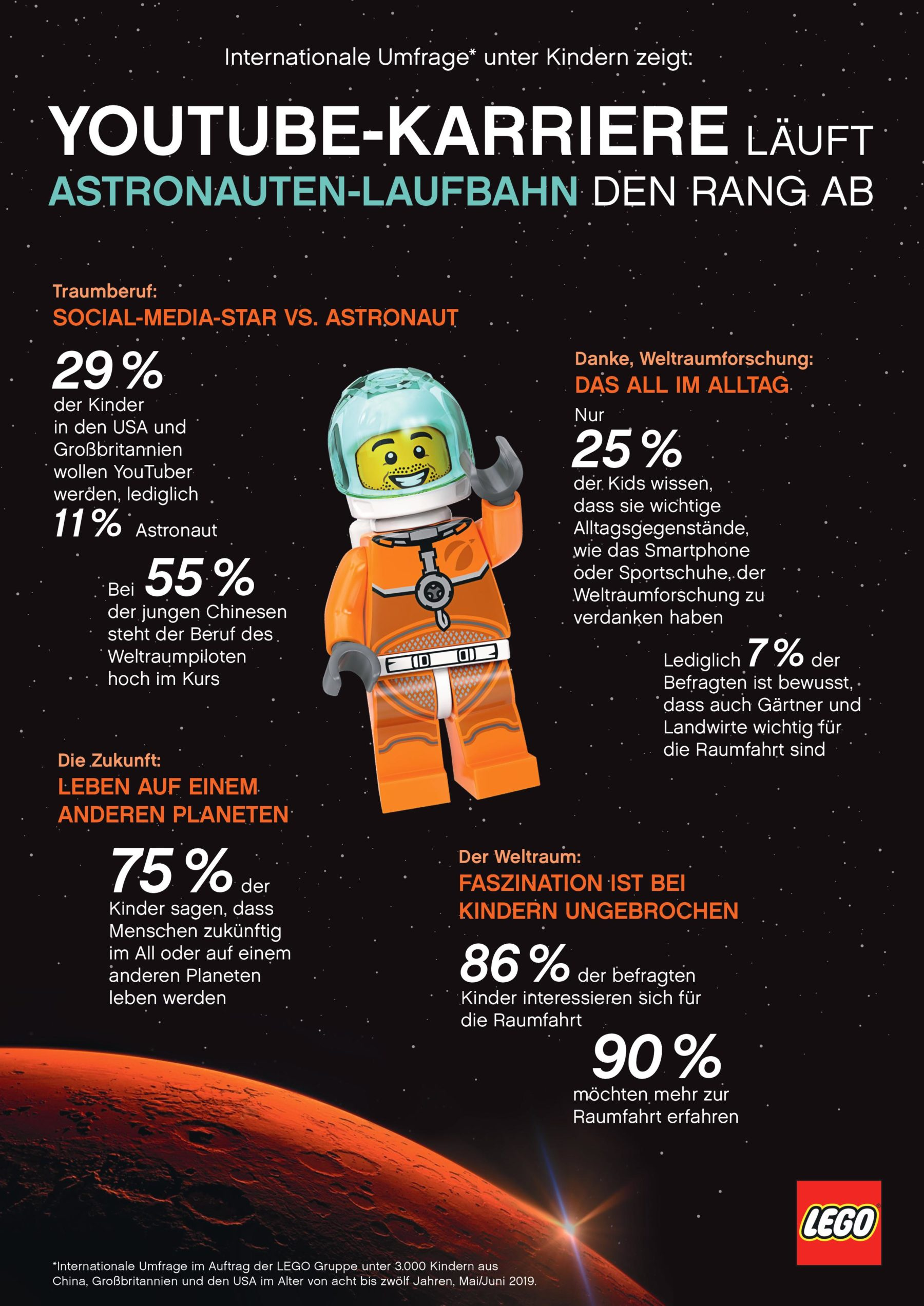 LEGO Infografik: Youtuber vs. Astronaut