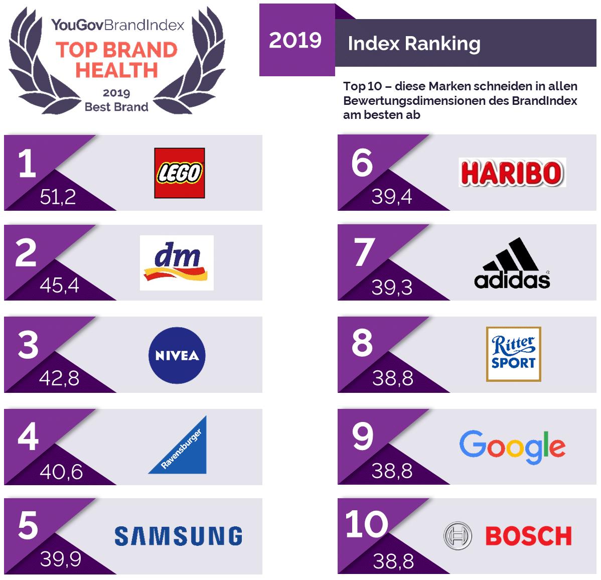 YouGov Brand Health Ranking 2019 Infografik