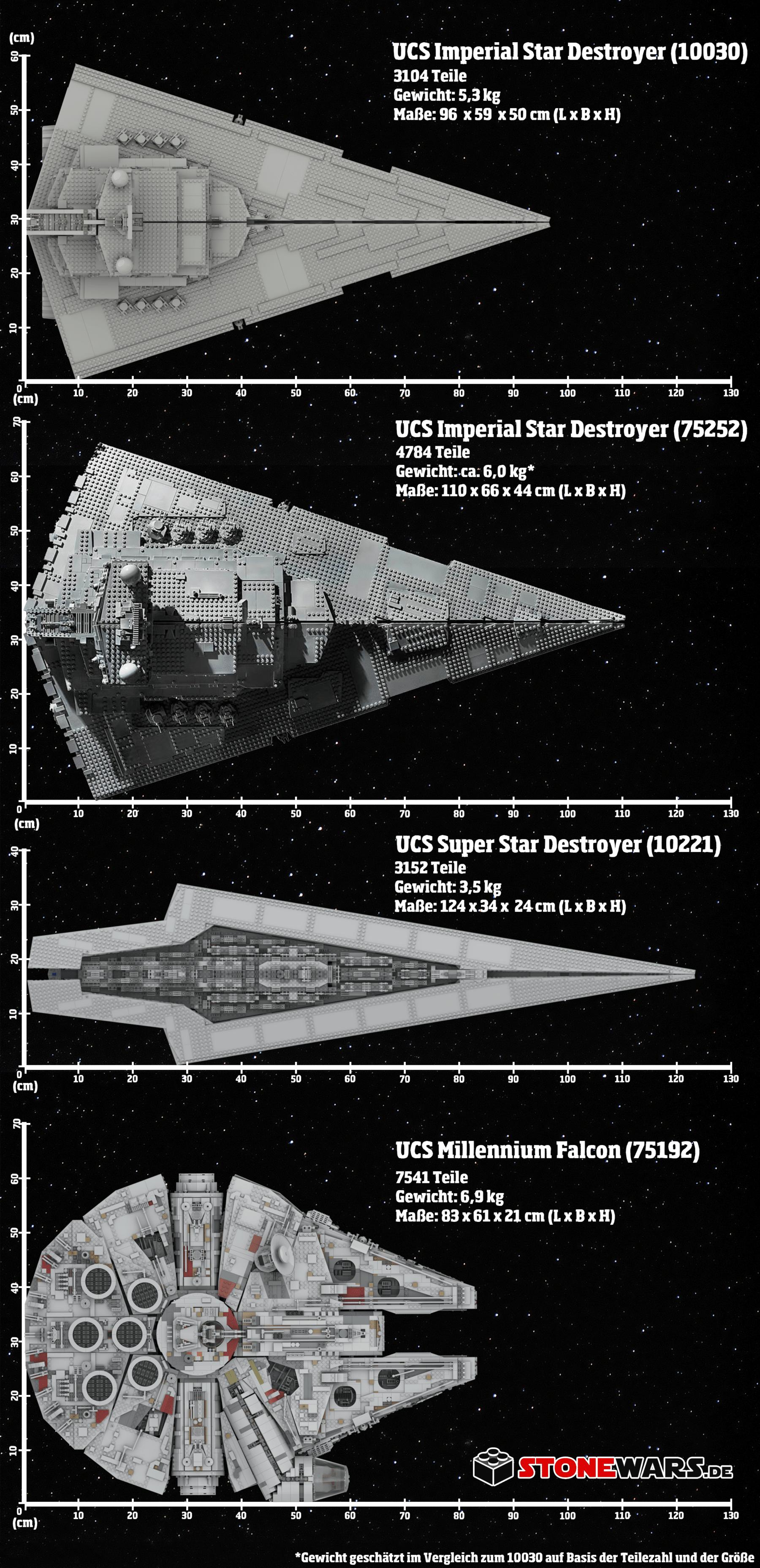 LEGO 75252 Größenvergleich mit 10030, 10221 und 75192