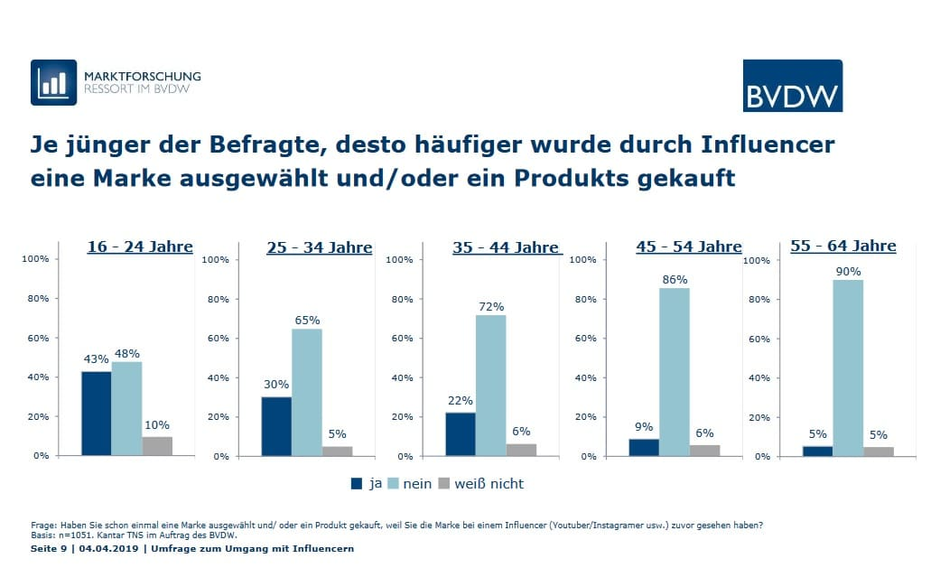 Umfrage zu Influencern: Je jünger der Befragte, desto häufiger wurde durch Influencer eine Marke ausgewählt und/oder ein Produkt gekauft
