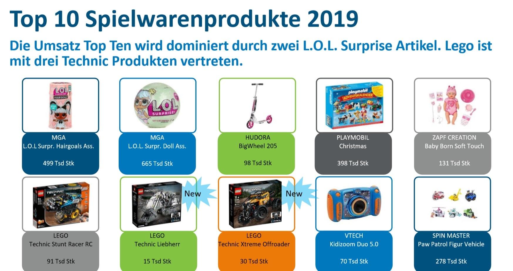 Spielwarenmesse 2020: Top 10 Spielwarenprodukte 2019: Die Umsatz Top 10 wird dominiert durch zwei L.O.L. Suprise Artikel. LEGO ist mit drei Technic Produkten vertreten.