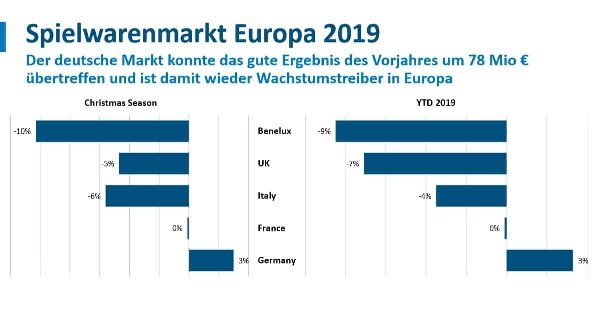 Zahlen zum Spielwarenmarkt in Europa 2019: Der deutsche Markt konnte das gute Ergebnis des VOrjahres um 78 Mio Euro übertreffen und ist damit wieder Wachstumstreiber in Europa