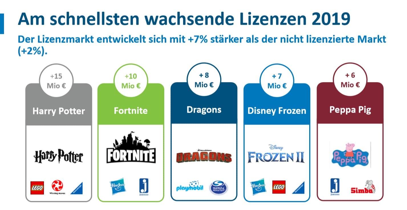 Spielwarenmesse 2020: Am schnellsten Wachsende Lizenzen 2019: Der Lizenzmarkt entwickelt sich mit +7% stärker als der nicht lizenzierte Markt (+2%)