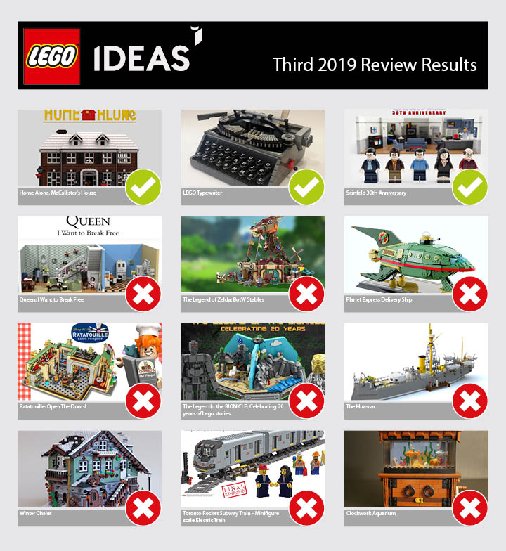 LEGO Ideas Review Ergebnisse 3 2019