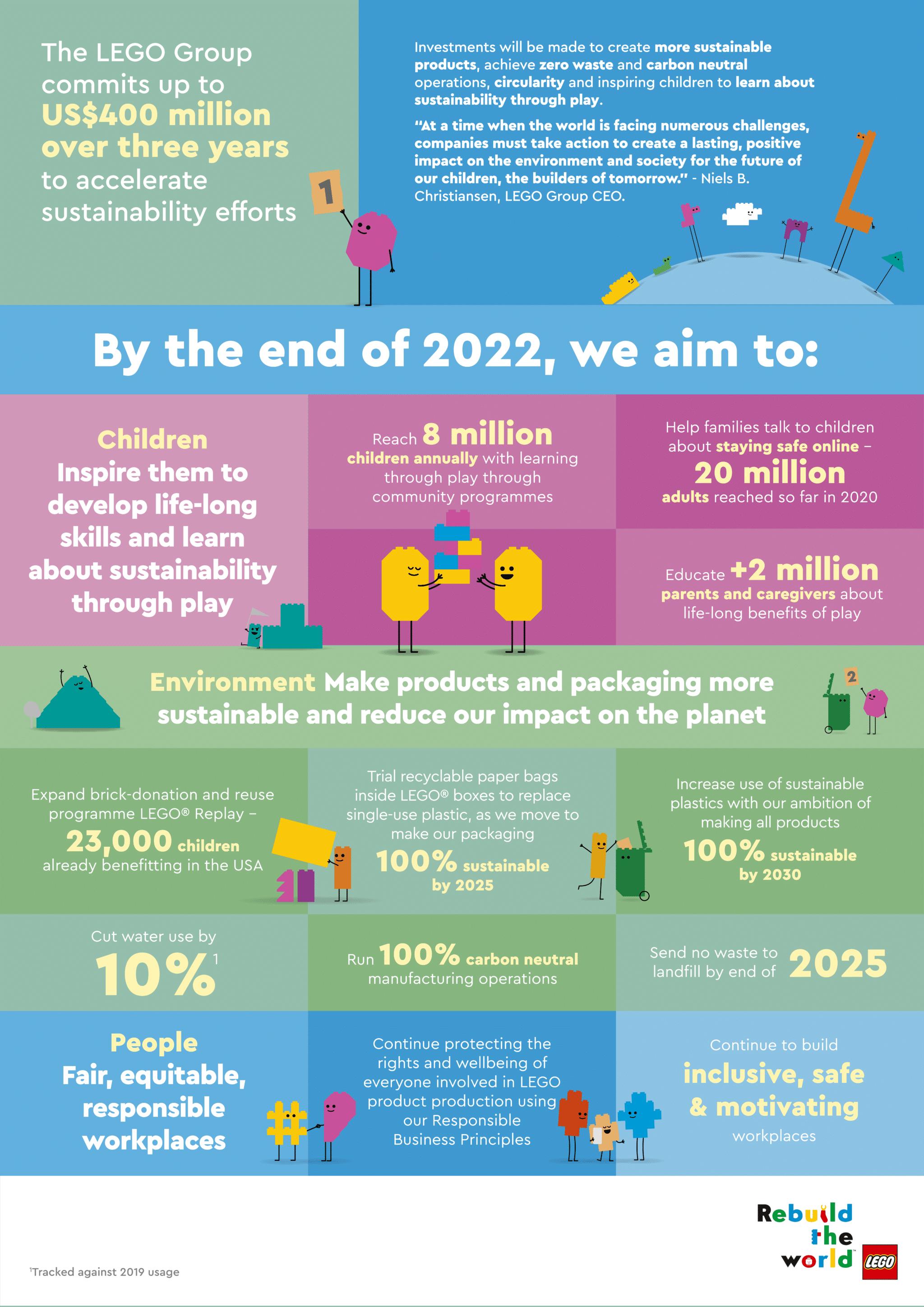 LEGO Nachhaltigkeit Infografik