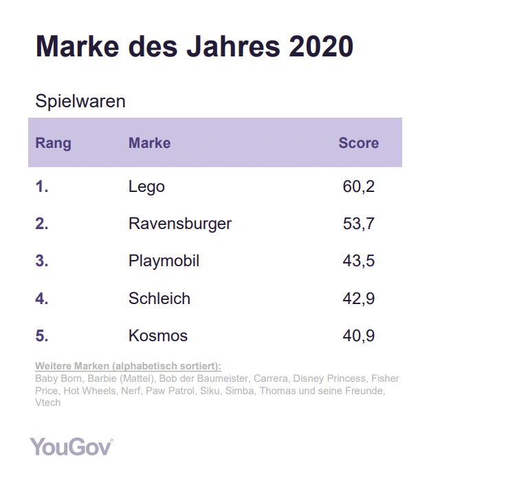 Yougov Marke Des Jahres 2020 02