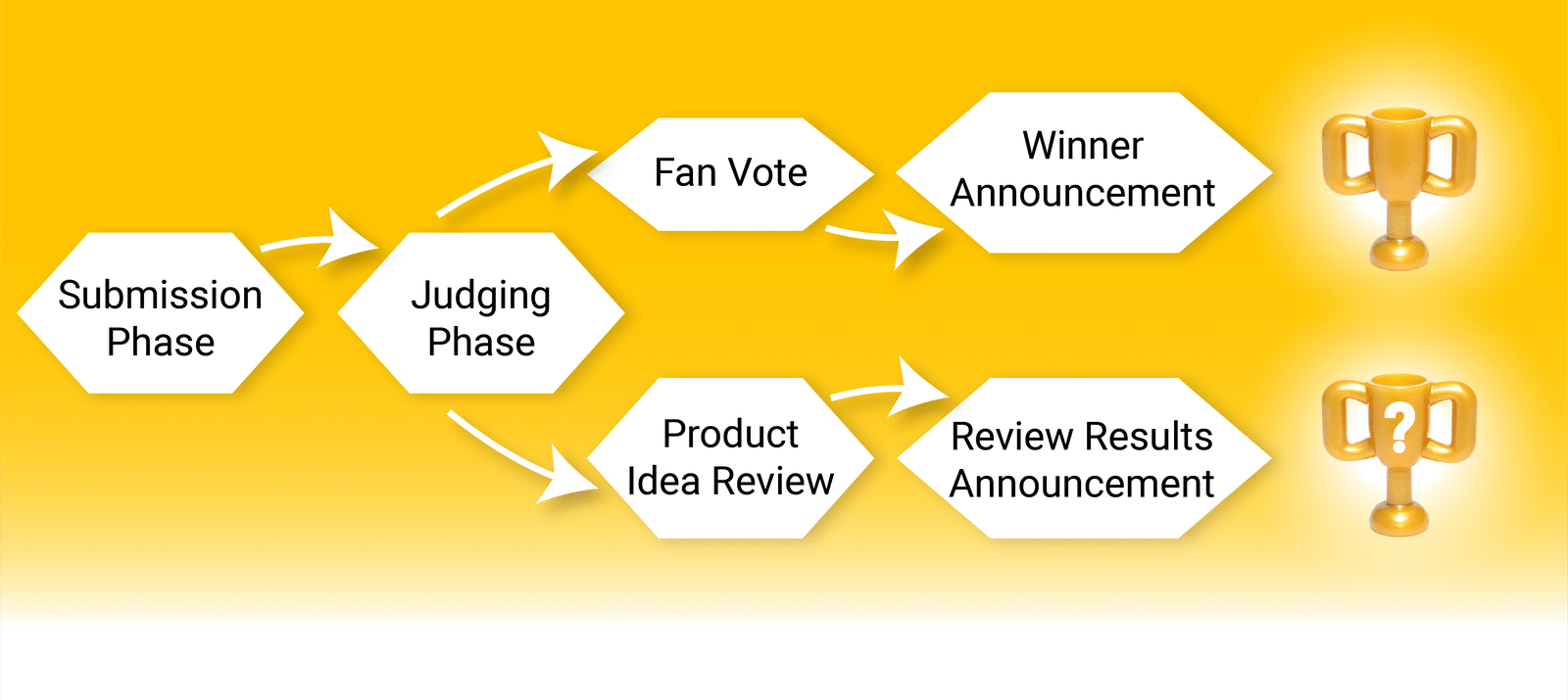 Ideas Contest Sport 2021 Voting