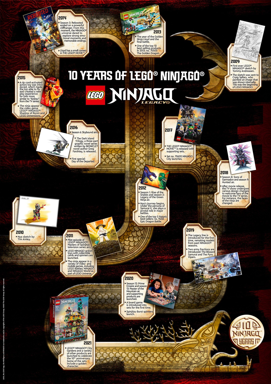 LEGO Ninjago Timeline Jubiläum Poster