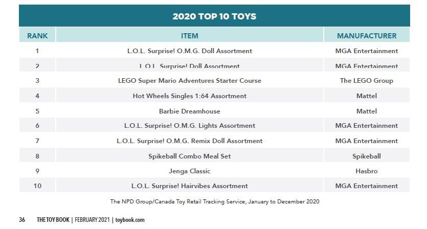 LEGO Bericht 2020 Kanada Super Mario