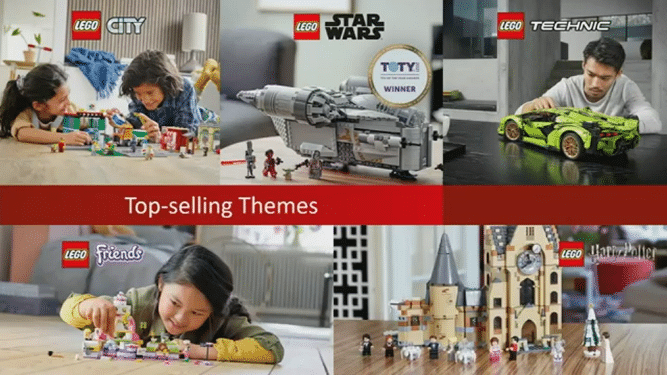 LEGO Bericht 2020 Top Selling Themes