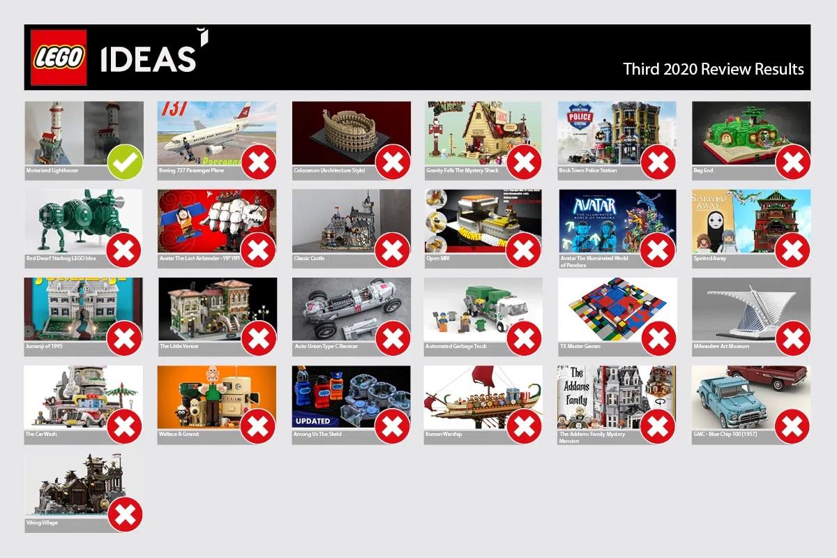 LEGO Ideas Results