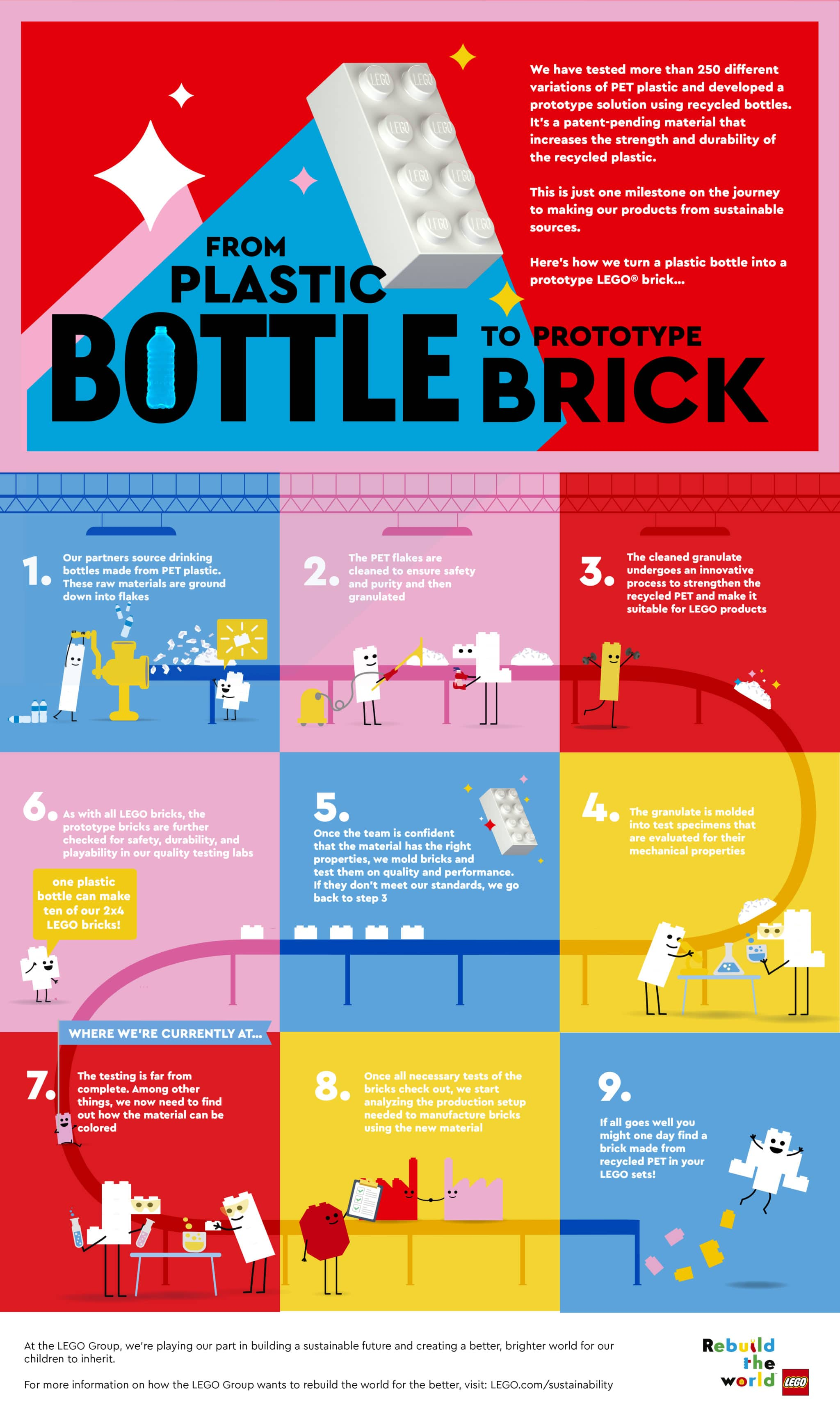 LEGO Nachhaltigkeit Recycling Stein Infografik