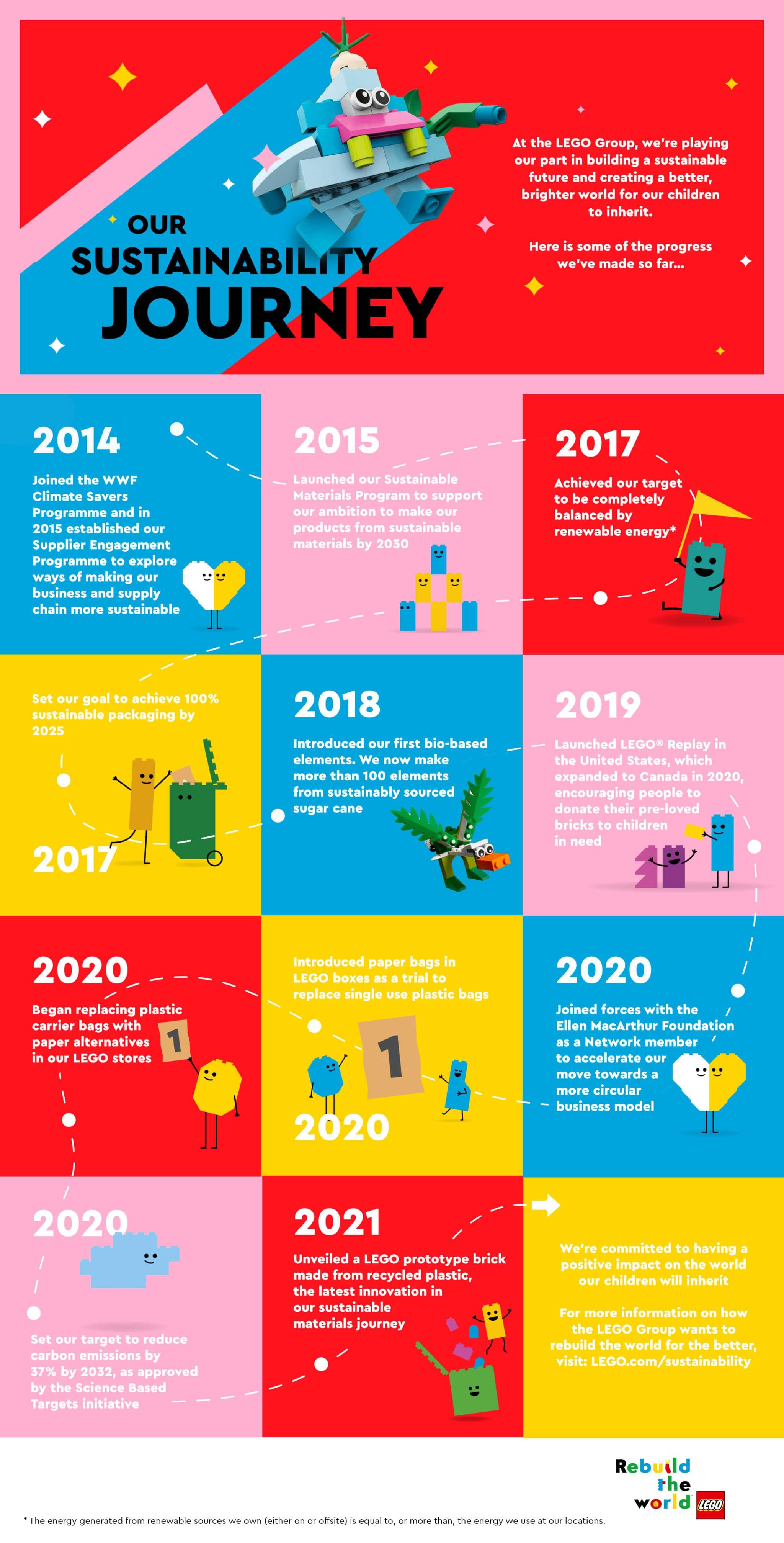 LEGO Nachhaltigkeit Recycling Stein Infografik (2)