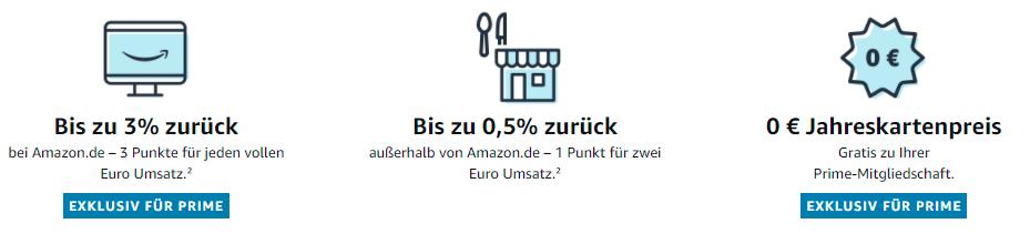 Amazon Kreditkarte Prime Day