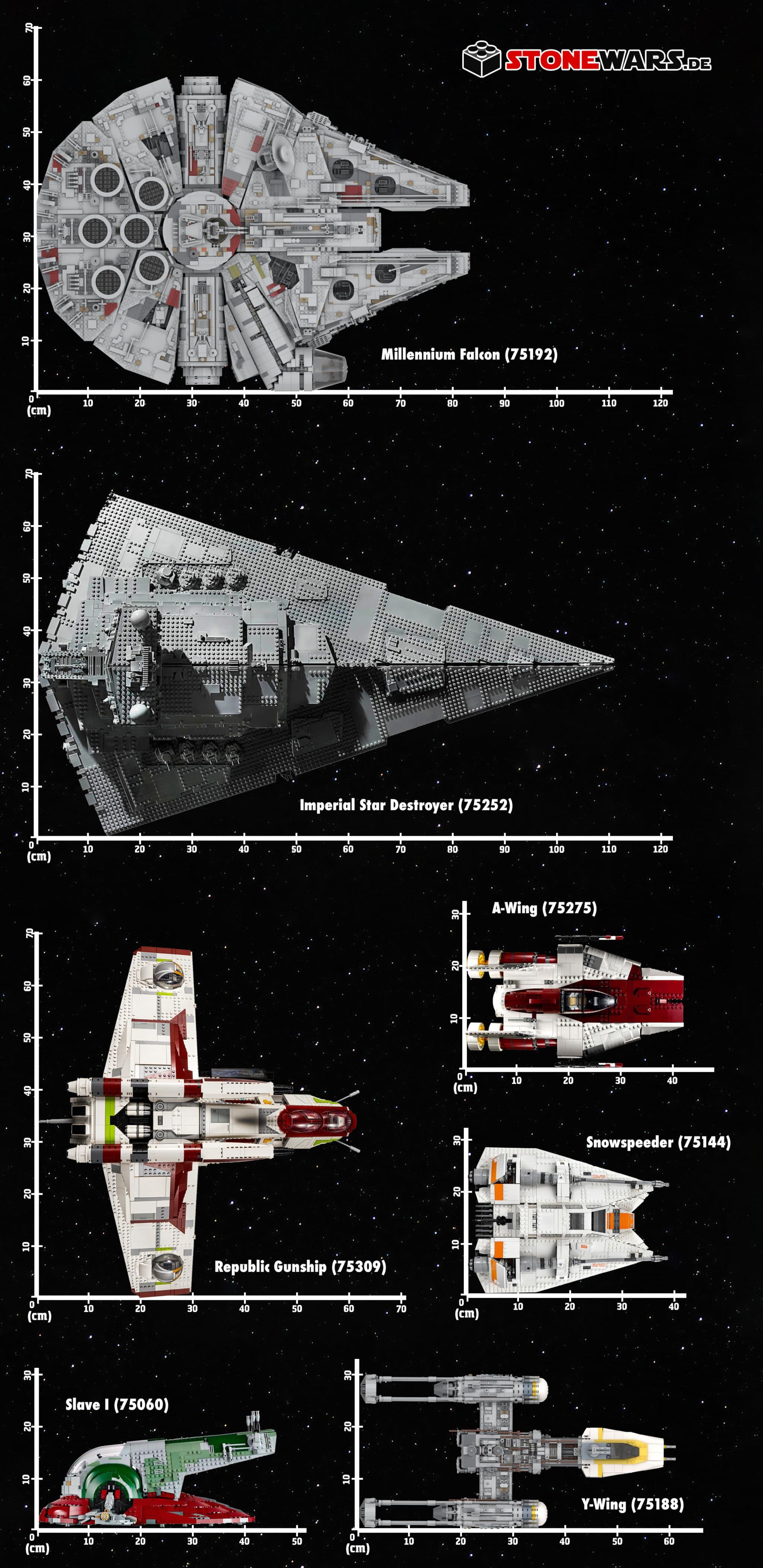 LEGO Star Wars Ucs Raumschiffe Infografik 2021